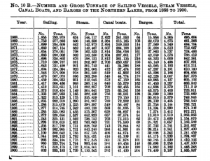 Number and Tonnage ... on the Northern Lakes, 1868-1900